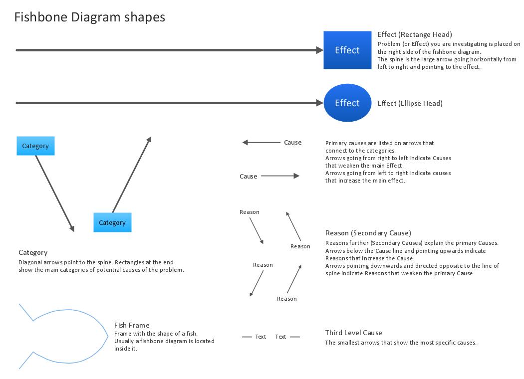 hight resolution of fishbone diagram lab