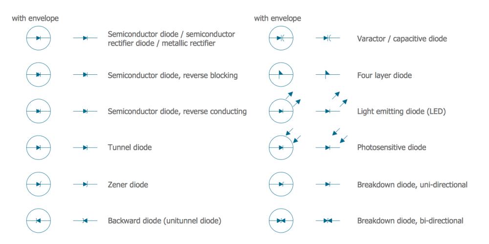 medium resolution of diode symbol diagram wiring diagram centre electrical schematic diagram symbols further diode electrical symbolelectrical symbols semiconductor
