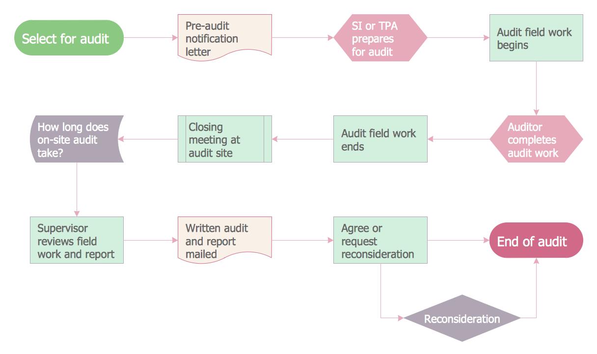 hight resolution of audit flowchart