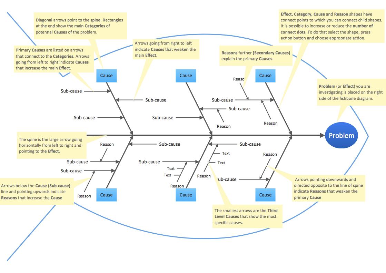 hight resolution of fishbone diagram educational template