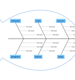 construct fishbone diagram identify many possible causes for an effect and focus on them for improving problem solving  [ 1025 x 790 Pixel ]