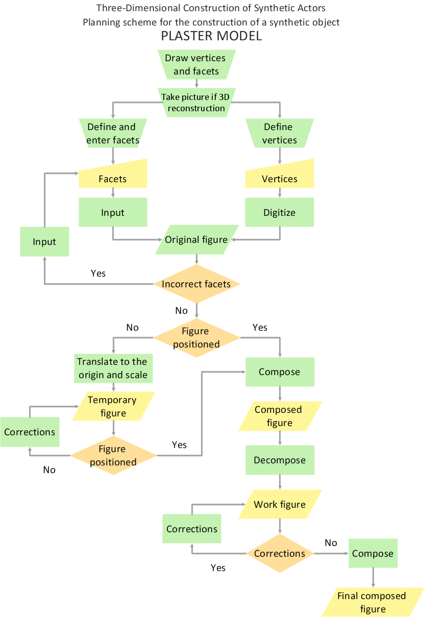 hight resolution of flowchart synthetic object