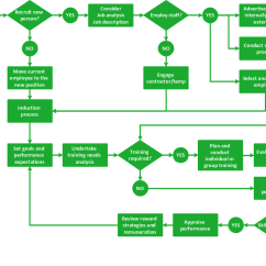 How To Make Process Flow Diagram Mercruiser Alpha One Outdrive Parts Selecting Creating Flowcharts Free Trial For Mac Pc Business
