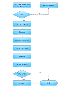 Flowchart import process also software download conceptdraw for easy flow chart and rh