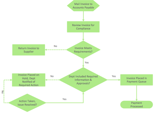 small resolution of this software has been developed for drawing any type of flowchart use rapiddraw technology for adding new objects to a flowchart and you will make