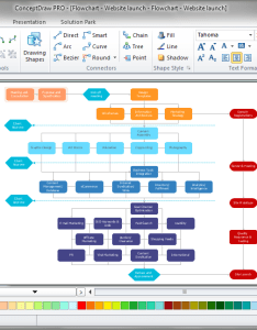 also software flow chart rh conceptdraw