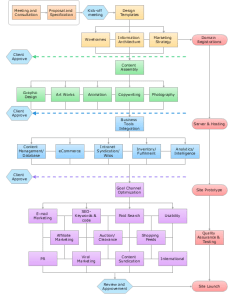 Sample flowchart website launch also software download conceptdraw for easy flow chart and rh