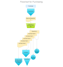 purchase process flow chart accounting flowchart purchasing receiving process flow chart payable and payment [ 1056 x 794 Pixel ]