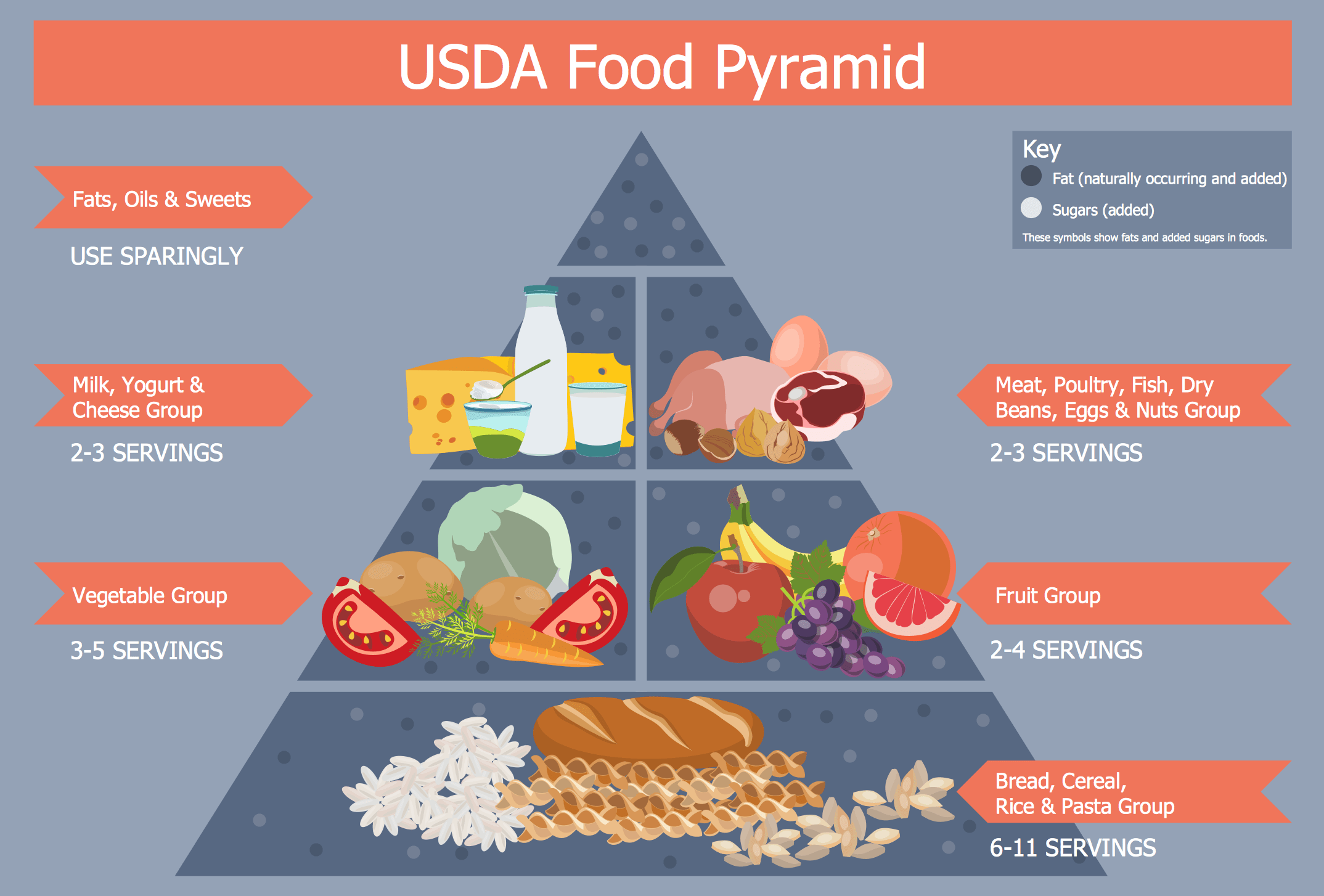healthy food diagram bodine b50 fluorescent emergency ballast wiring energy pyramid foods how to create