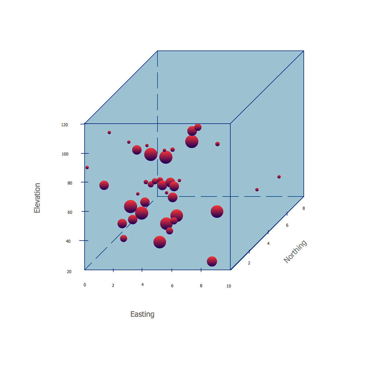 hight resolution of four dimensions bubble plot