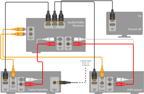 small resolution of audio video connections libraries templates and samples sample 1 hookup diagram home entertainment system with surround