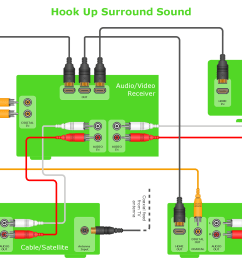 audio and video interfaces and connectors libraries templateshook up diagram home entertainment system with surround [ 2246 x 1489 Pixel ]