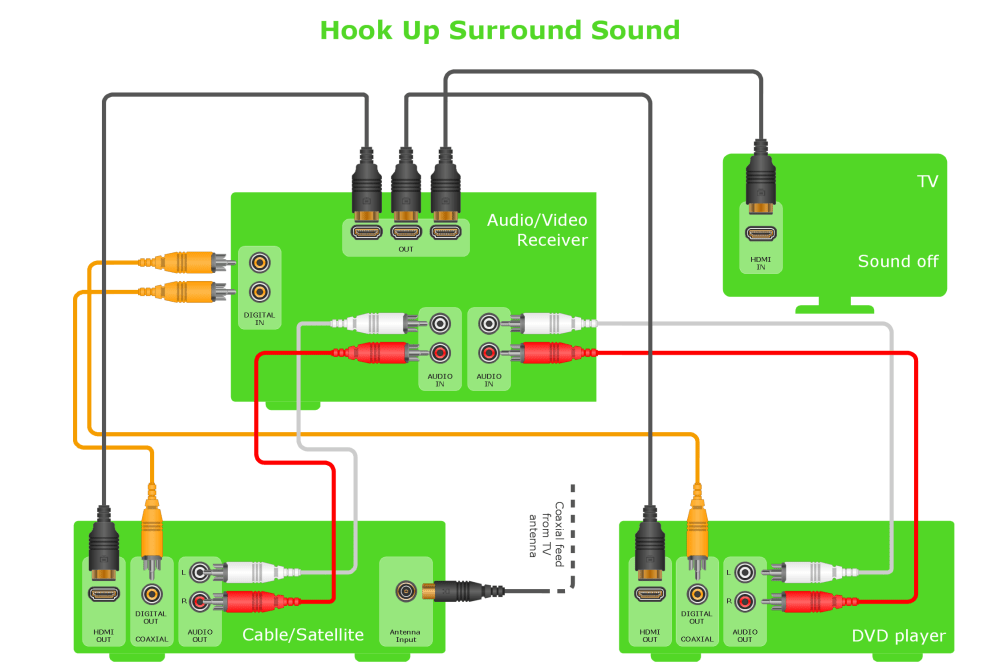 medium resolution of audio and video interfaces and connectors libraries templateshook up diagram home entertainment system with surround