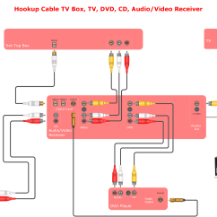 Mono Pump Wiring Diagram 2004 Ford Explorer Ignition Av Diagrams Audio And Video Connections Explained U0026 Connector