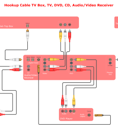 av wiring diagrams wiring diagram detailed car stereo diagram audio and video connections explained audio  [ 3181 x 2144 Pixel ]