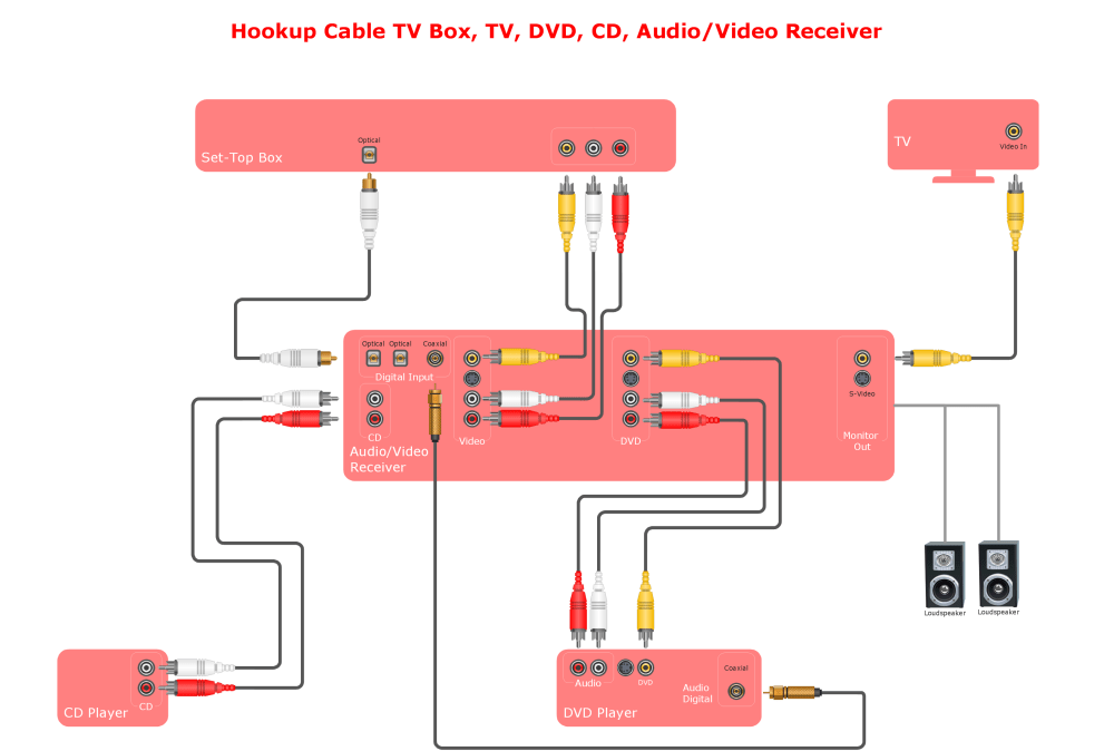 medium resolution of av wiring diagrams wiring diagram detailed car stereo diagram audio and video connections explained audio