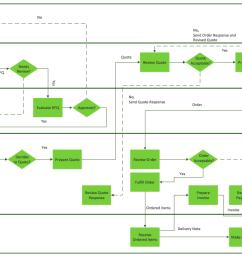 horizontal cross functional flowchart connect everythinghorizontal cross functional flowchart sample trading process diagram [ 1104 x 765 Pixel ]
