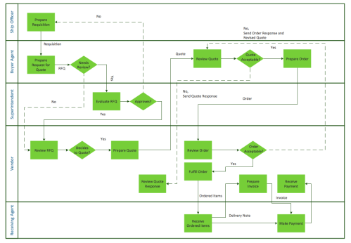 small resolution of horizontal cross functional flowchart connect everythinghorizontal cross functional flowchart sample trading process diagram