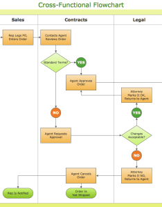 How to simplify flow charting  cross functional flowchart also rh conceptdraw