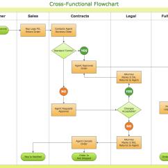 Visio Data Flow Diagram Example 18 Hp Briggs And Stratton Carburetor Basic Flowchart Symbols Meaning Process