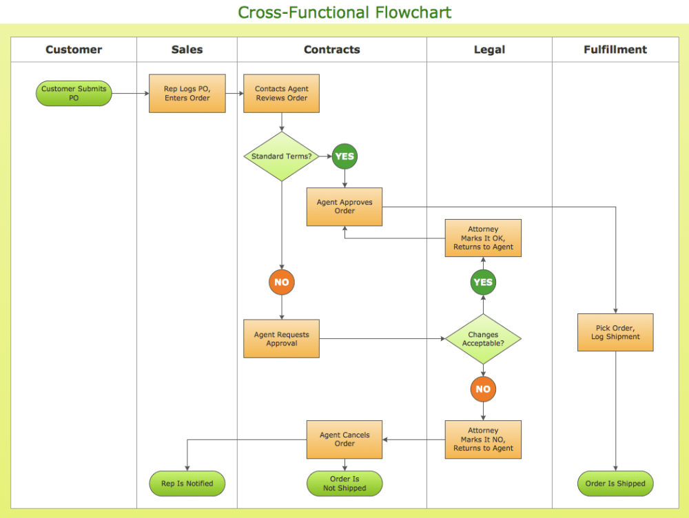 medium resolution of how to simplify flow charting cross functional flowchart