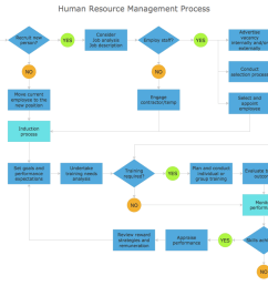 process flowchart sample human resource management process [ 1040 x 782 Pixel ]