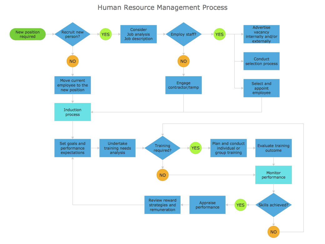 inventory management process flow diagram vw transporter t5 electrical wiring types of flowchart overview