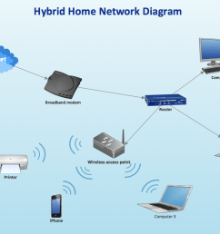 hybrid ethernet router wireless access point network diagram [ 1069 x 780 Pixel ]