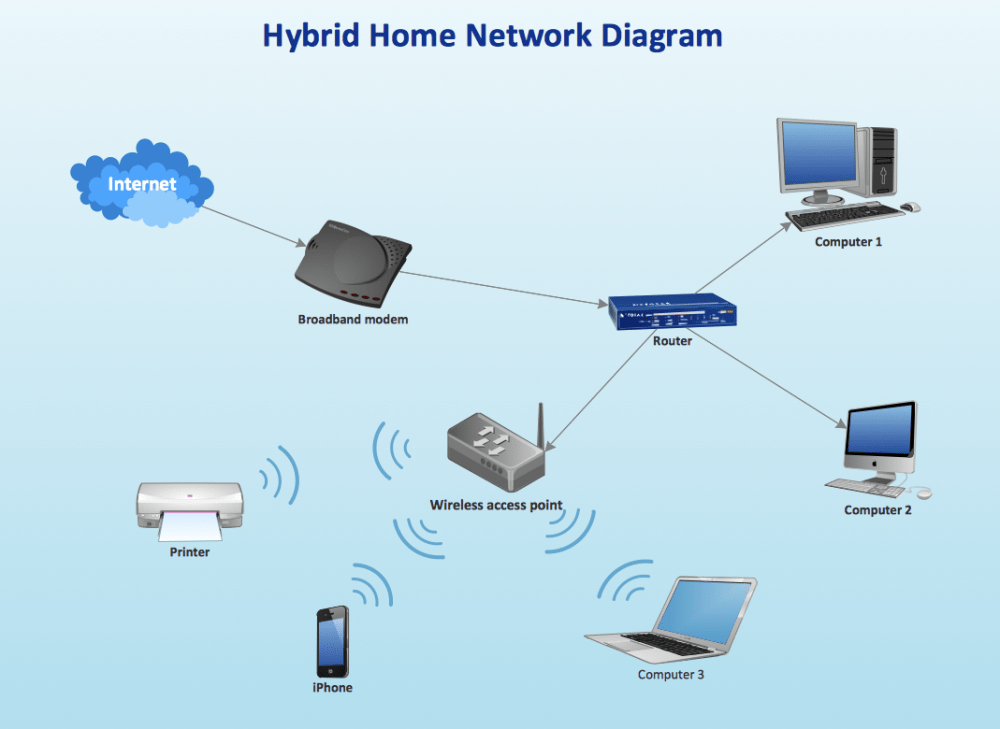 medium resolution of hybrid ethernet router wireless access point network diagram
