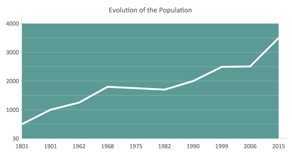 medium resolution of line chart example evolution of the population line graph