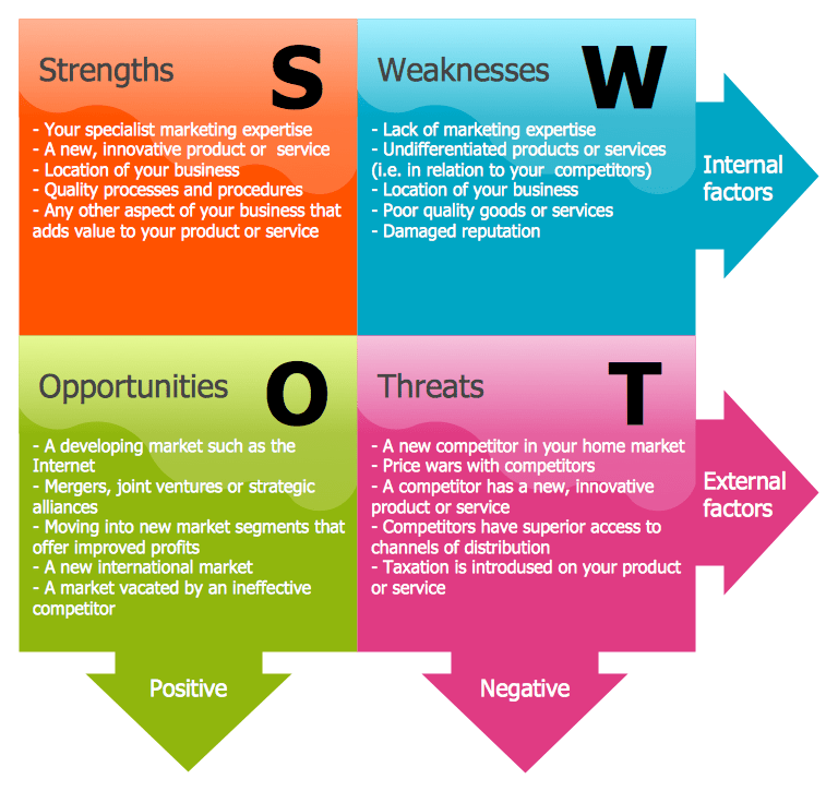 Swot analysis essay questions