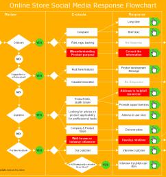 create a proces flow chart online [ 1011 x 787 Pixel ]