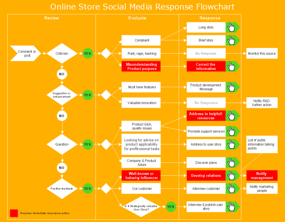 medium resolution of create a proces flow chart online