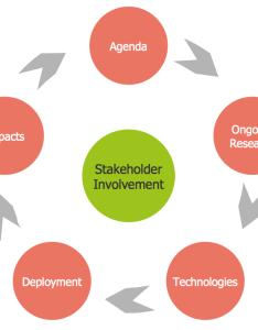 The circular flow diagram also rh conceptdraw