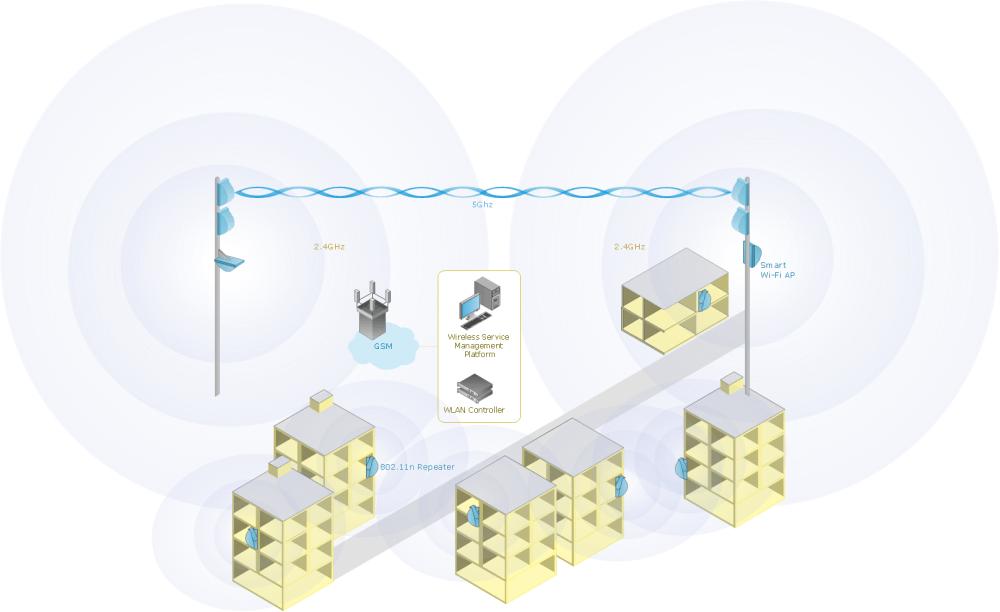 medium resolution of mobile data offloading wireless network diagram