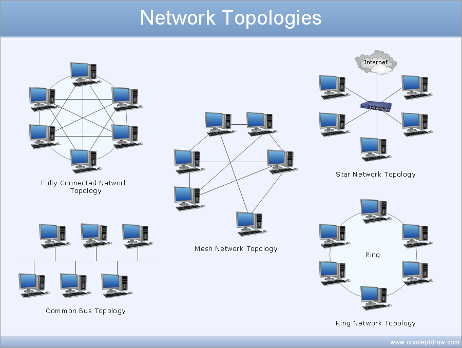 Draw Network Diagram Based On Templates And Examples Activity