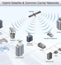 hybrid satellite common carrier networks 3d network diagram example [ 1050 x 790 Pixel ]