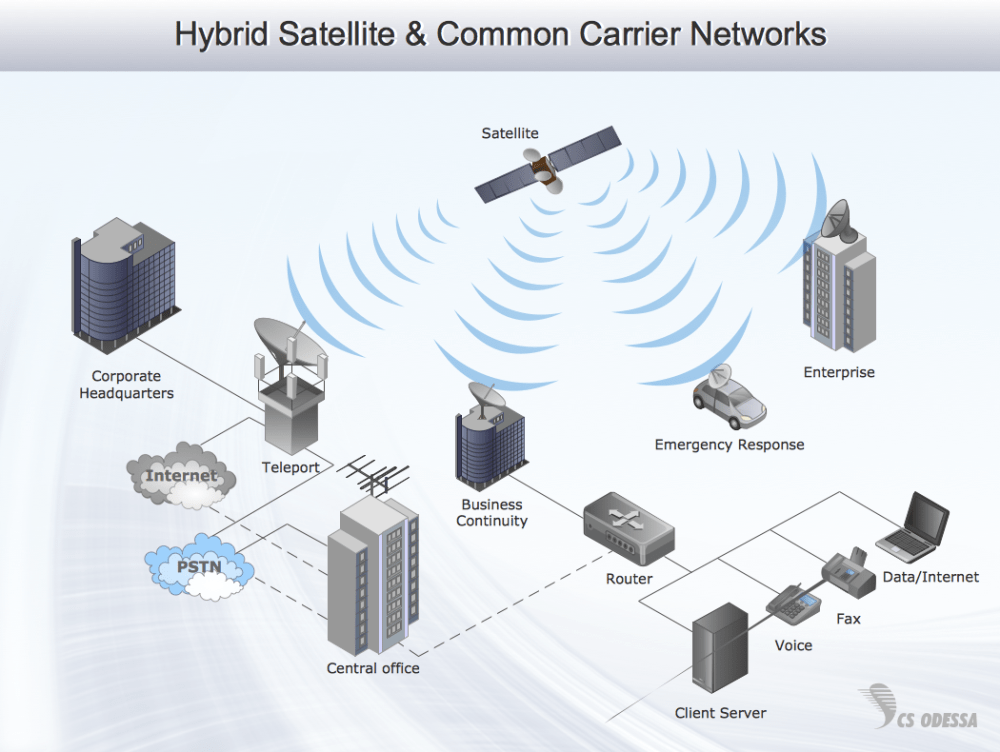 medium resolution of hybrid satellite common carrier networks 3d network diagram example