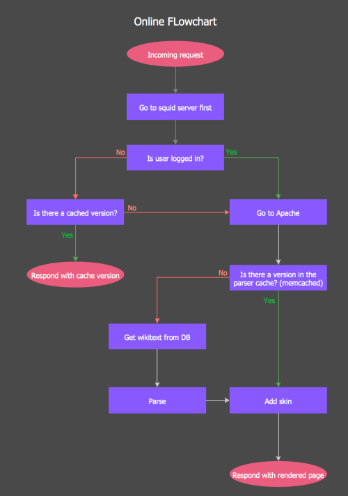small resolution of online flow chart