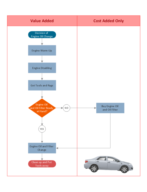 small resolution of opportunity flow chart replacing engine oil