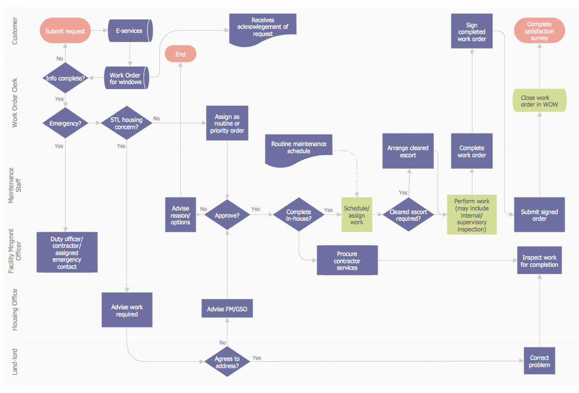 sales process flow diagram examples trane chiller wiring work order flowchart business mapping