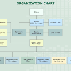Project Management Office Structure Diagram Whirlpool Washer Timer Wiring Examples Of Flowcharts Organizational Charts Network