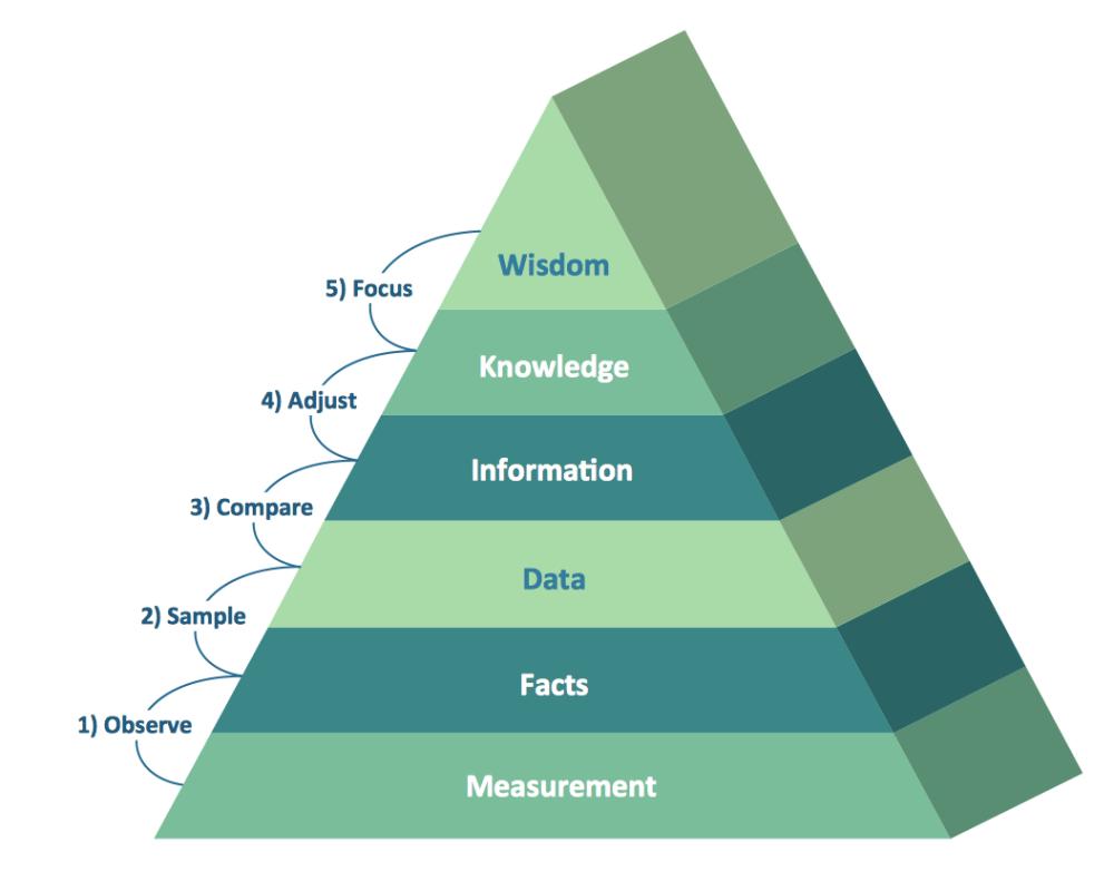medium resolution of dikw pyramid 3d triangle diagram