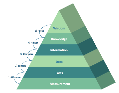 small resolution of dikw pyramid 3d triangle diagram