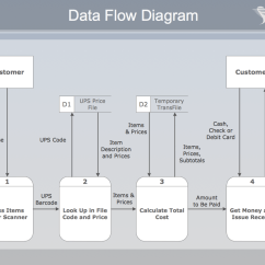 Information Flow Chart Diagram 7 Way Flat Blade Trailer Wiring Accounts Payable Flowchart Workflow Account