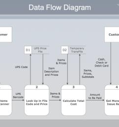 payment data flow diagram example [ 1050 x 789 Pixel ]