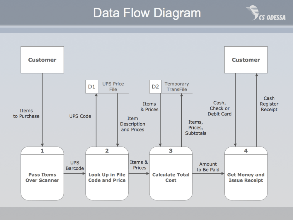 medium resolution of payment data flow diagram example