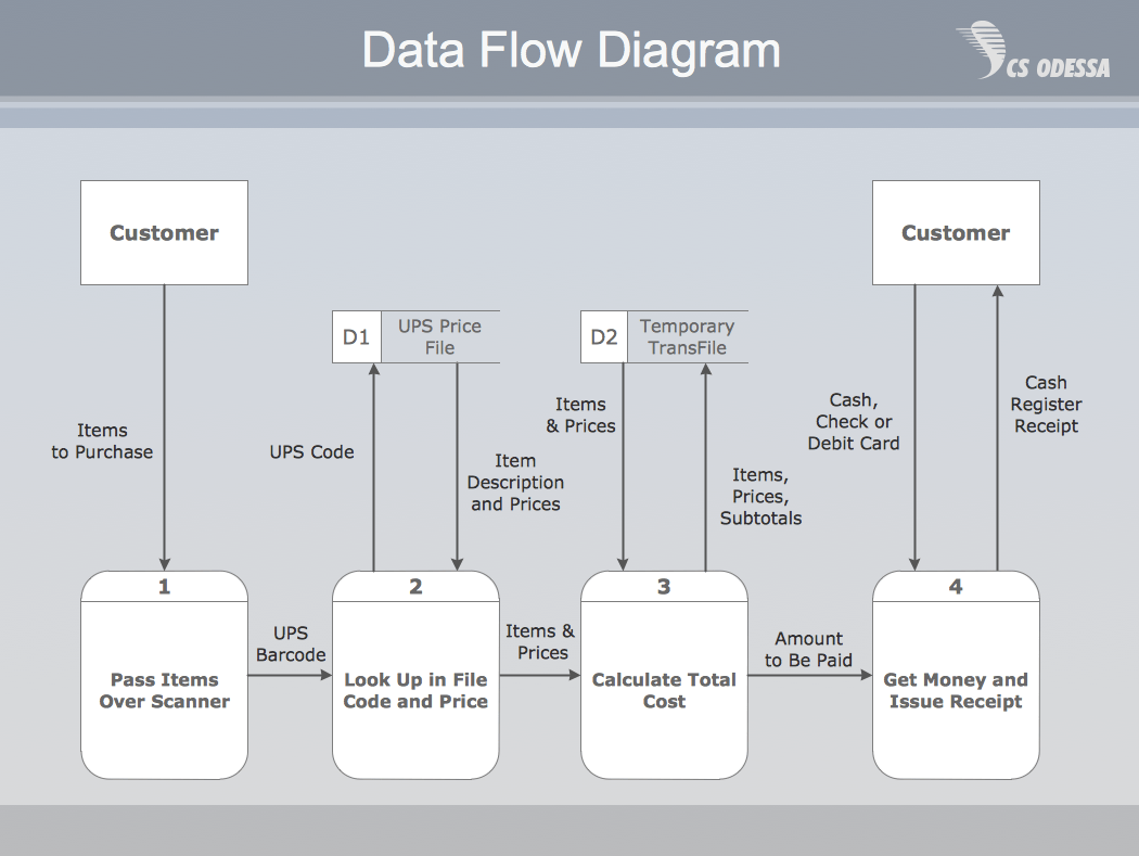 hight resolution of payment data flow diagram example
