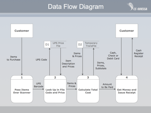 small resolution of payment data flow diagram example