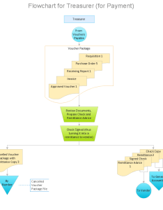 How to make an accounting process flowchart also rh conceptdraw